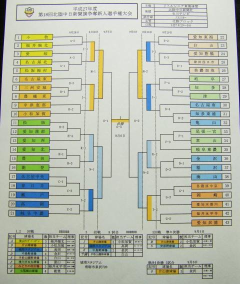 平成27年度第18回北陸中日新聞旗争奪新人選手権大会組み合わせ